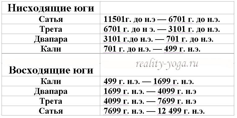 Шри Юктешвар, Юга, Сатья юга, Двапара юга, времяисчисление. временные циклы