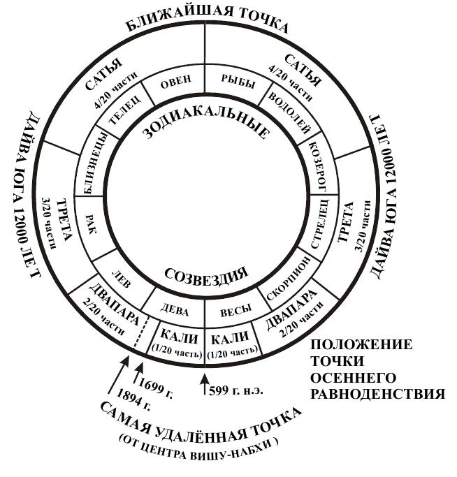 Святая наука, циклы времен, юги, кали юга, двапара юга