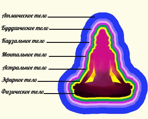 тоникие тела, семь тел, релаьность йоги