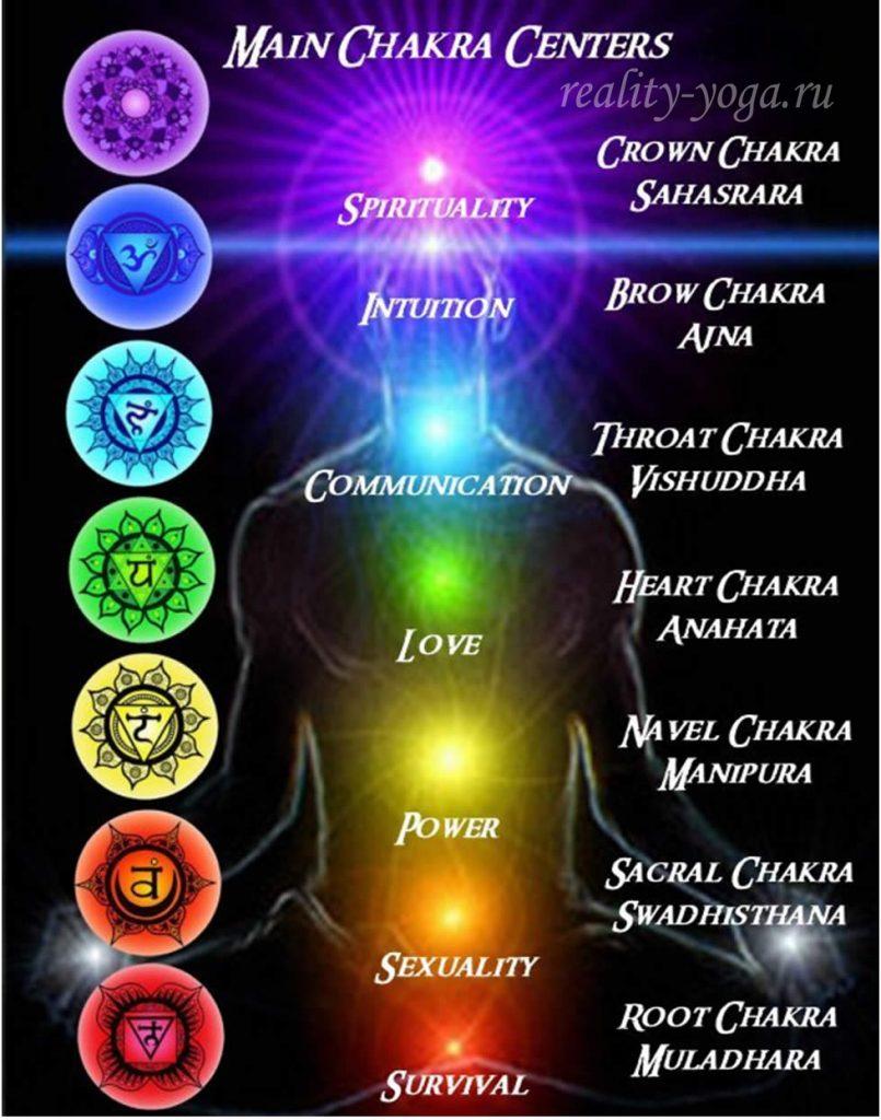 чакры, энергетика