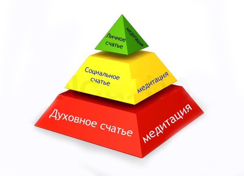 пирамида, медитация,